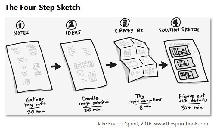Design Sprint, 4 Step Sketch