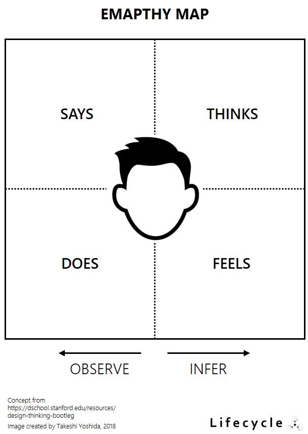 Design Thinking Empathy Map