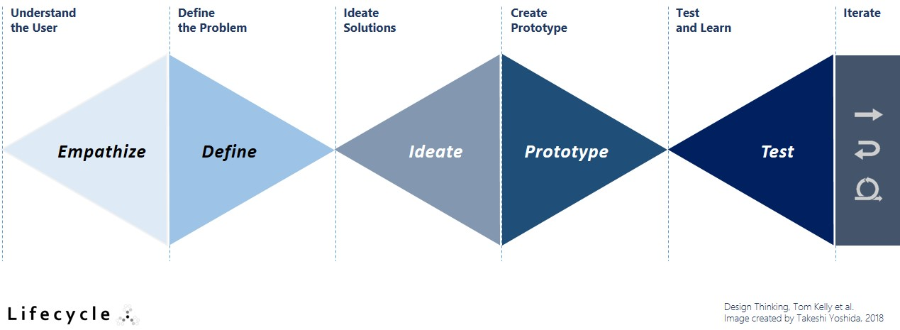 Design Thinking, Lifecycle