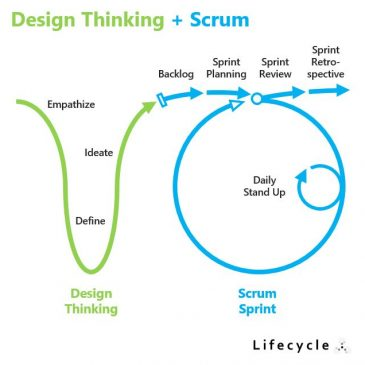 Design Thinking + Scrum, Lifecycle