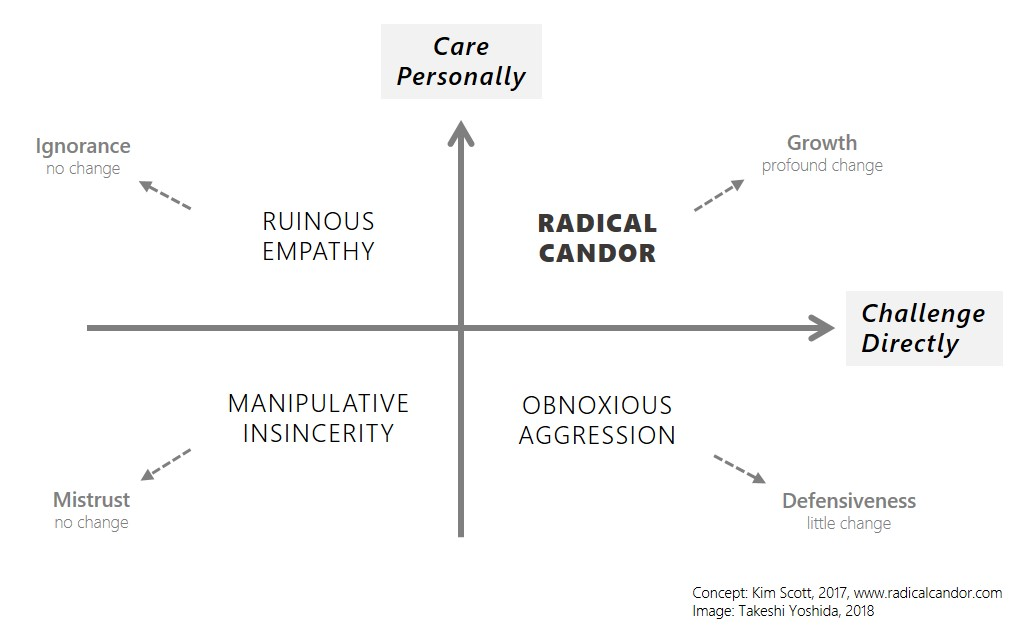 Radical Candor, ruinous empathy, manipulative insincerity, obnoxious aggression
