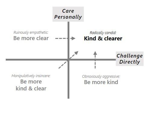 Radical Candor, kind & clearer