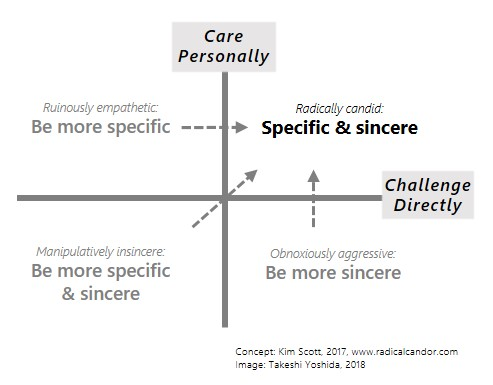 Radical Candor, specific & sincere
